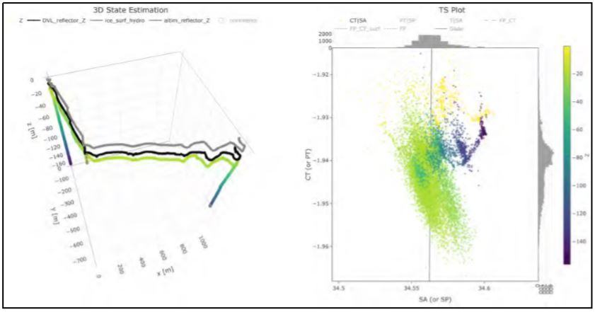 Figure 6: Left: Icefin Dive 6 vehicle position (colored line, colorized by depth) showing the 150m cast at the beginning of the dive (at plot origin, left corner), traverse out to and along the rift (ice base black, interpolated ice surface gray), and 120m cast at the far edge of the rift. Right: Raw (uncorrected) temperature and salinity values during the dive, colorized by depth for referencing to position.