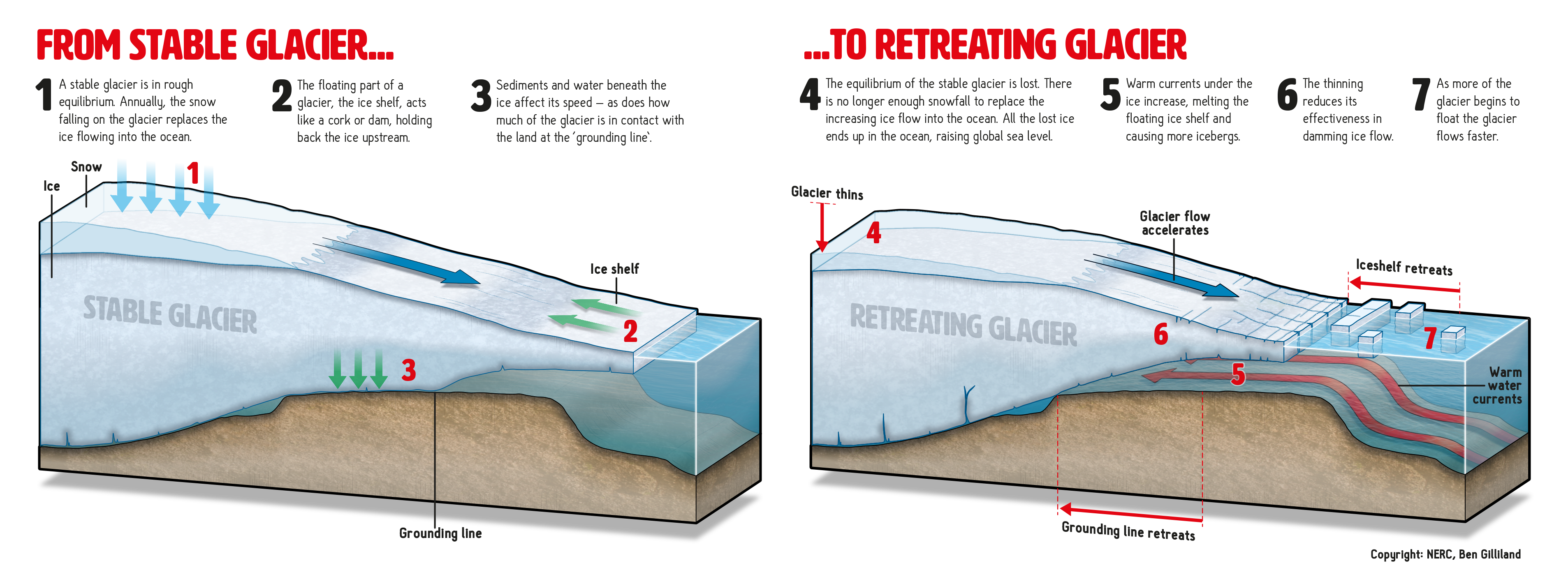 A  graphic of how we understand a stable glacier goes into retreat, with a potential eventual collapse. (Credit: Ben Gilliland, NERC)