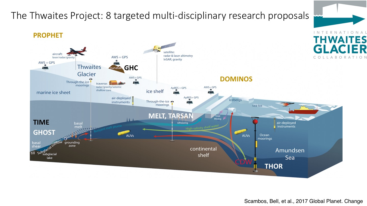 A (very busy) infographic of the eight projects being funded through the ITGC. MELT is in the middle, with Icefin serving as one of the AUVs. (Credit: ITGC)