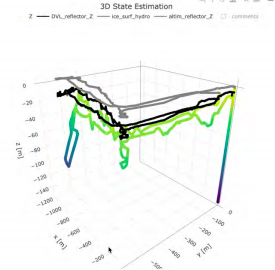 Figure 5: Data from dive 9 showing the ice surface (gray), ice base (black) and vehicle position (colored for depth). Each of the data streams can be plotted in a similar fashion to construct 3D data sets.