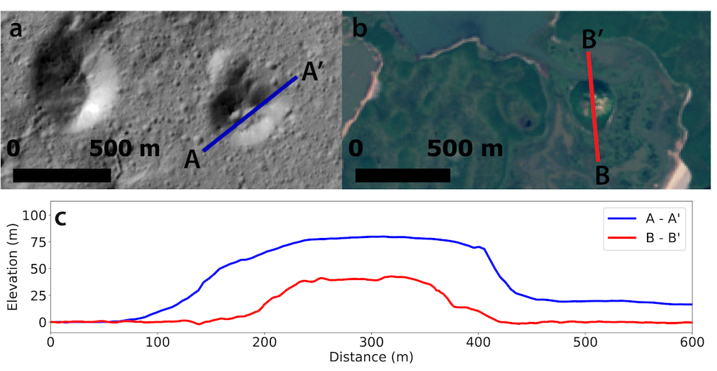 Comparison of a possible pingo candidate on Ceres (a: image credit NASA/JPL/Dawn) with Ibyuk Pingo (b: image credit ESA). While the cerean mound is nearly twice as large in every dimension, their forms are similar (c). Profiles were derived from Dawn stereo pairs and the ArcticDEM (Porter et al., 2018)